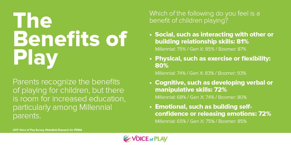 IPEMA Survey - the benefits of play