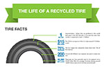 Rubber Tire Mulch Inforgraphic
